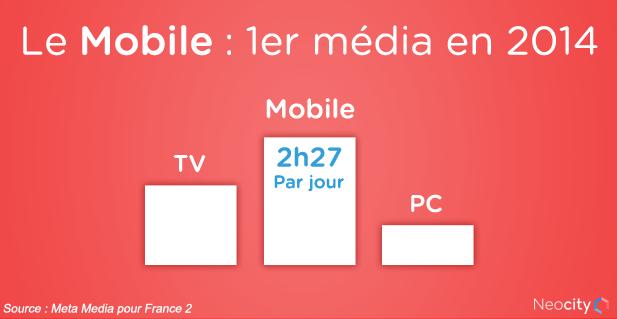 Mobile : 1er média en France