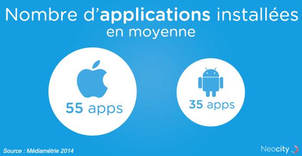 Nombre téléchargement application